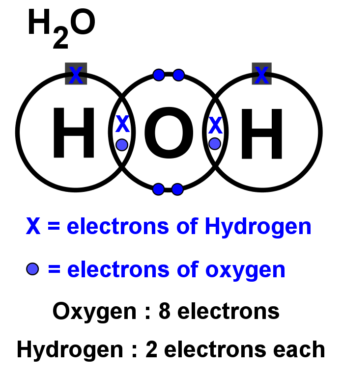 Water H2O with all electrons diagram