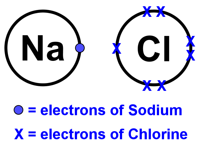 Sodium and chlorine atoms