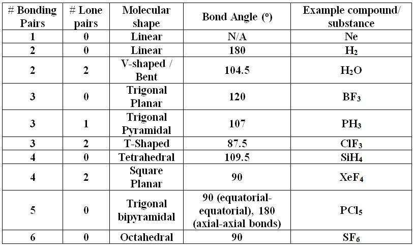 Molecular shapes table
