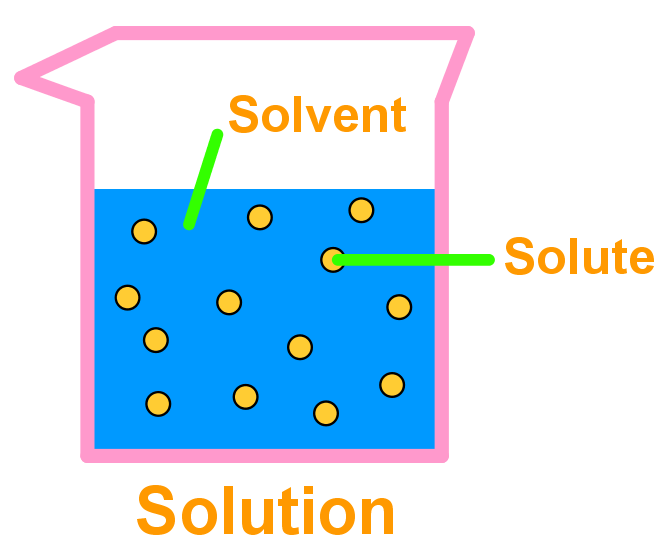 Introduction To Solution Chemistry And Solubility