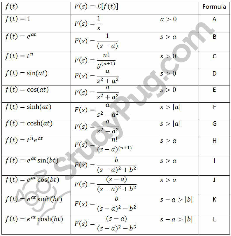 Complete laplace transform table