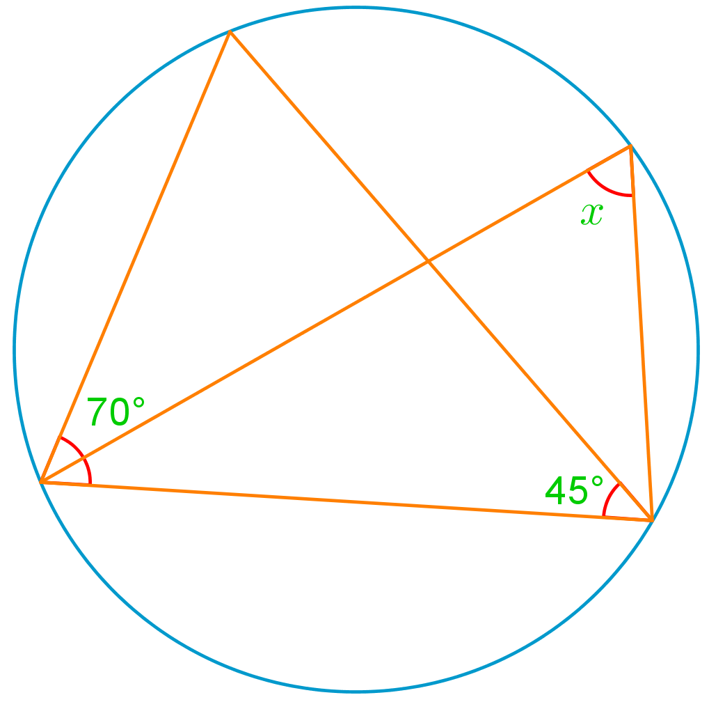 Relationship between inscribed angles and arcs of circles