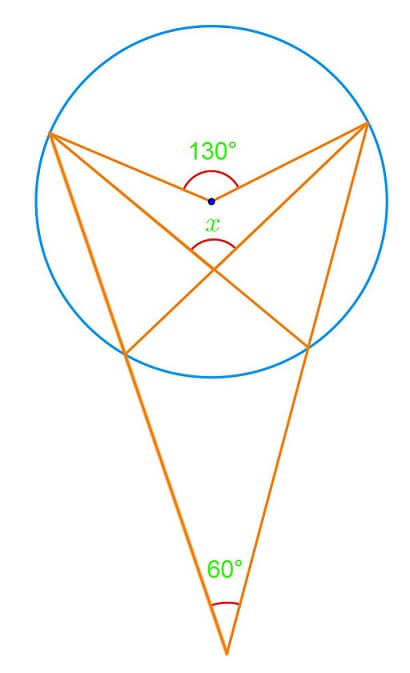 Central and inscribed angles in circles