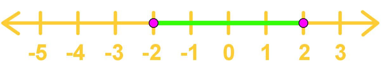 Translating Intervals On Number Lines Into Set Builder Notation Form
