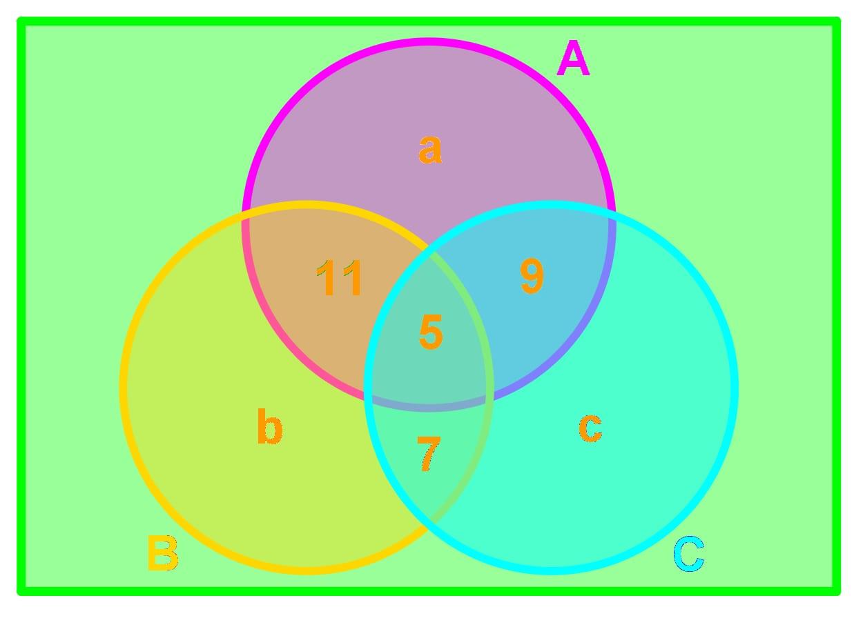 Find a, b, c.
