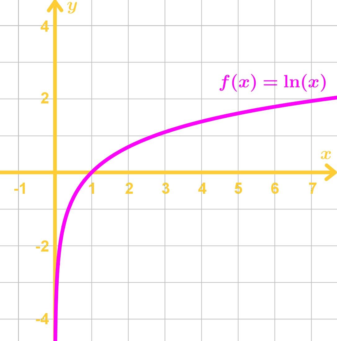 lnx graph