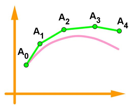 Graphic representation of the Euler's method