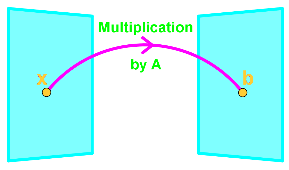 Multiplication by A