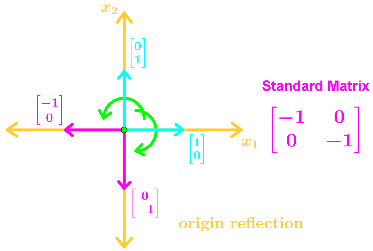 origin reflection