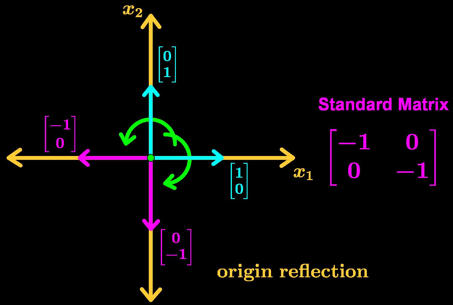 origin reflection
