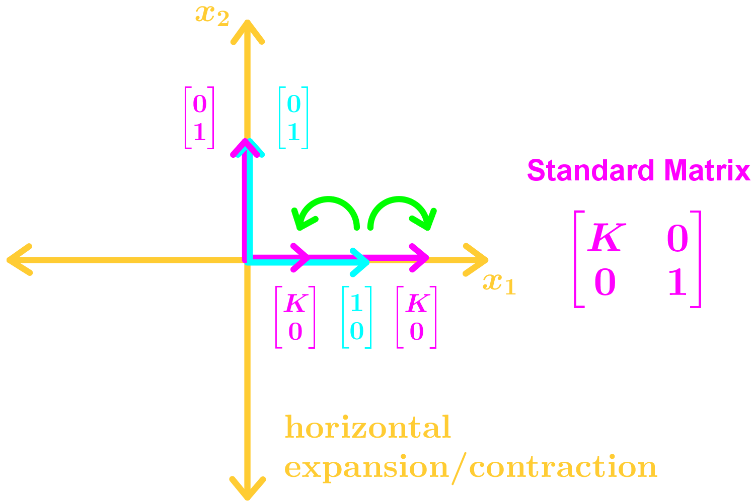 horizontal expansion/contraction