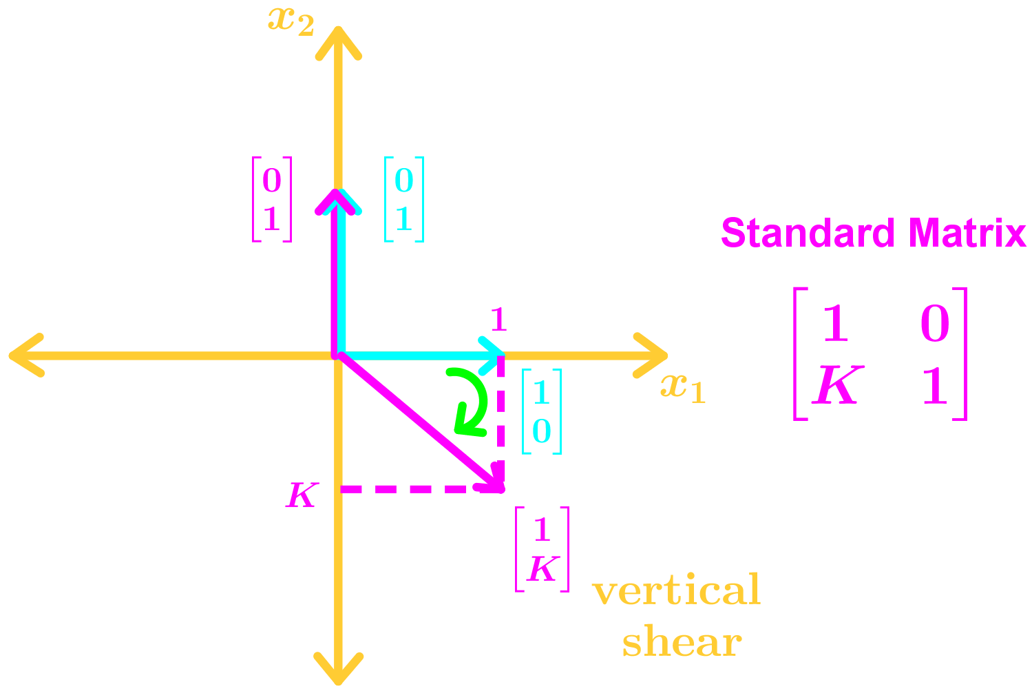 vertical shear