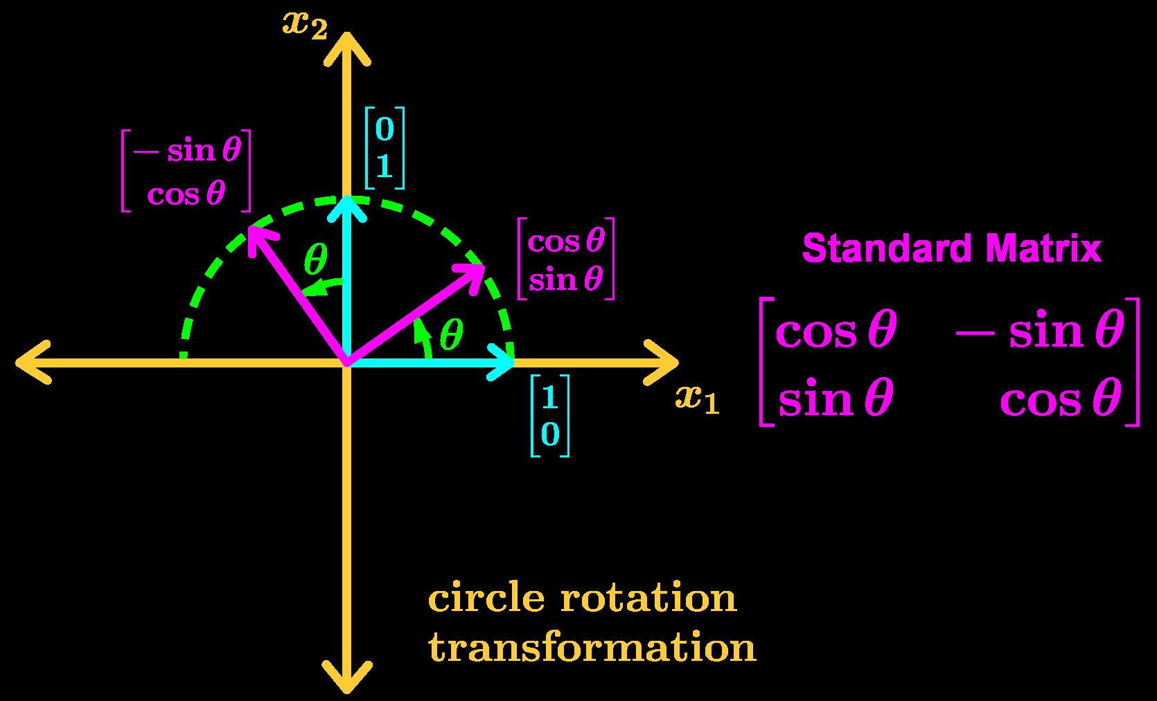 circle rotation transformation
