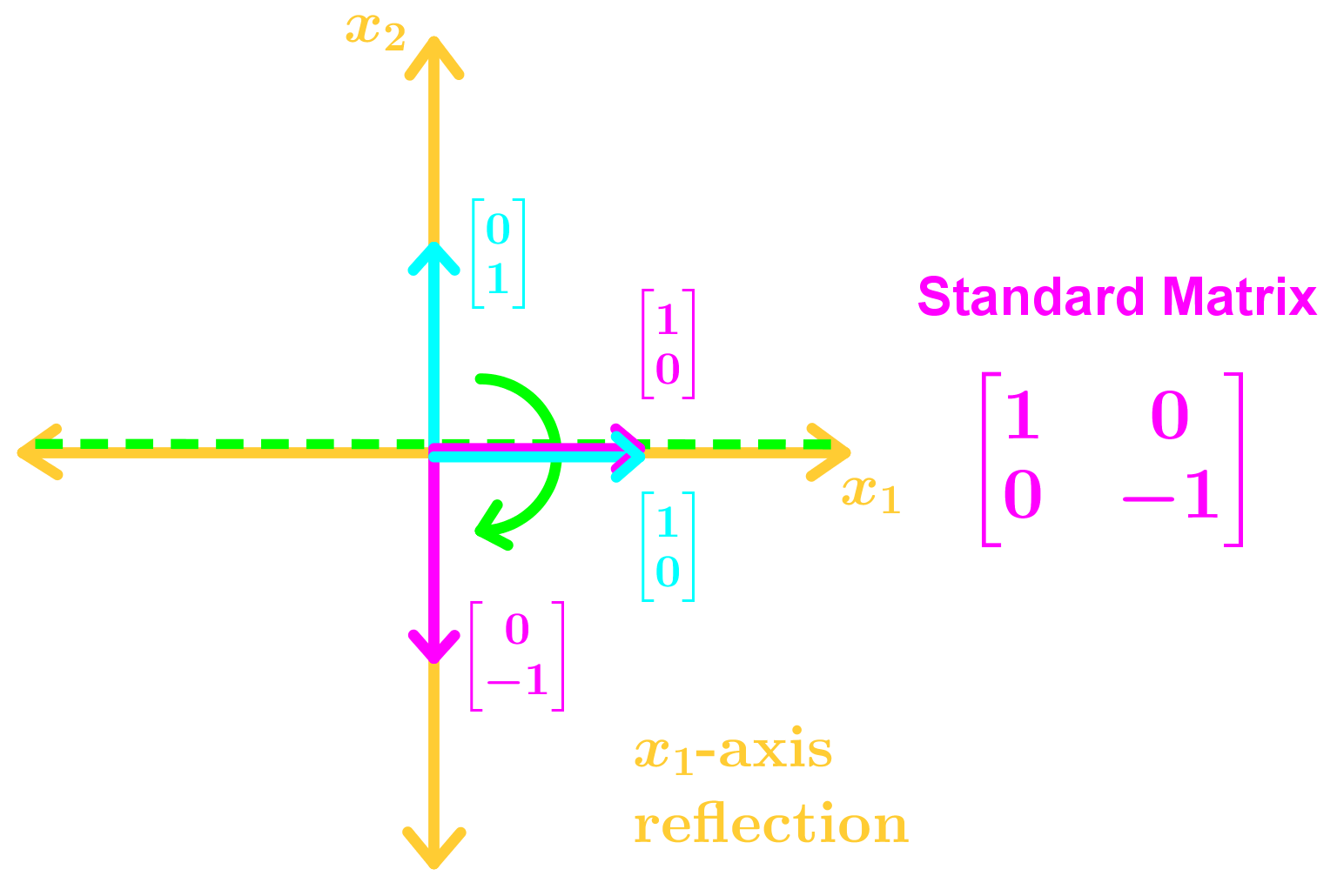 x1-axis reflection