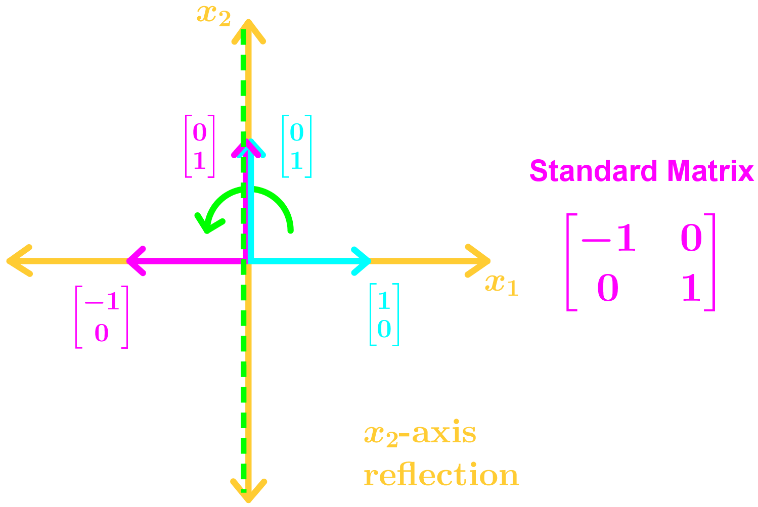 x2-axis reflection