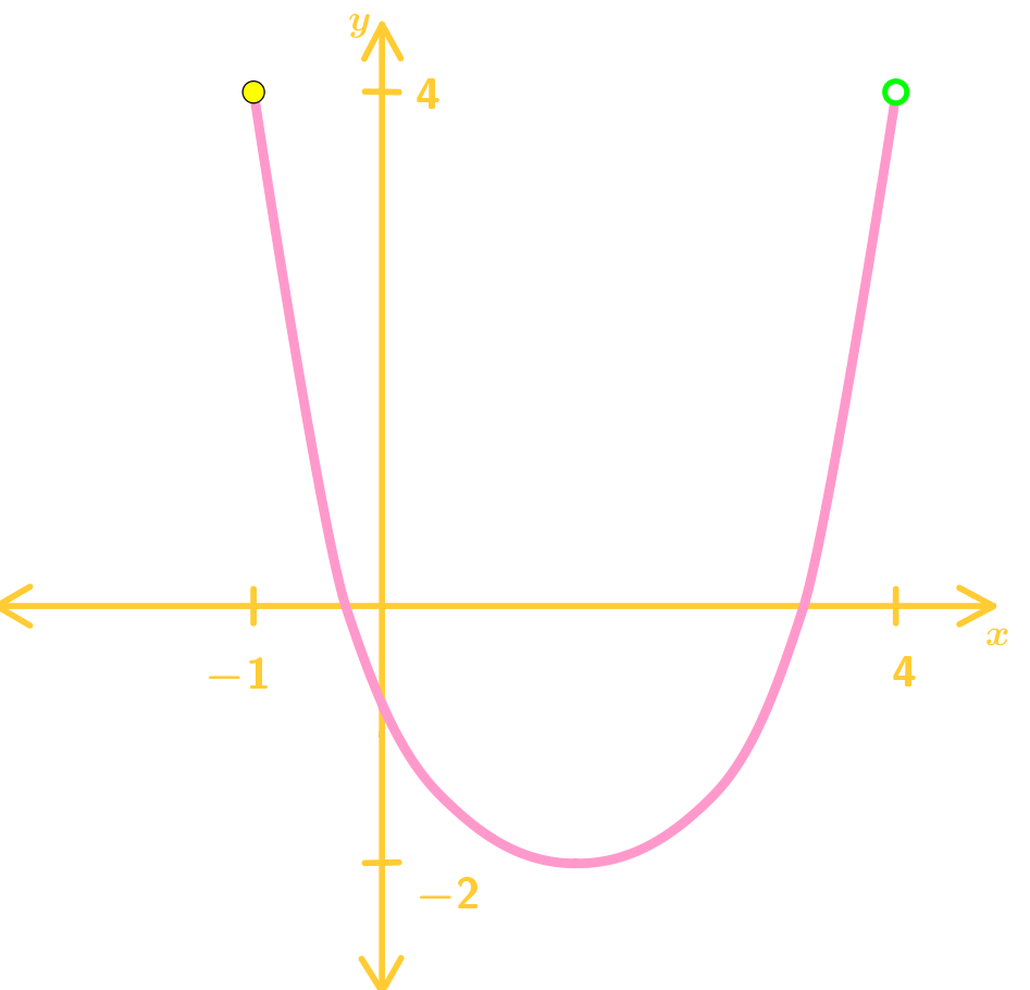 Domain and range of a function (parabola)