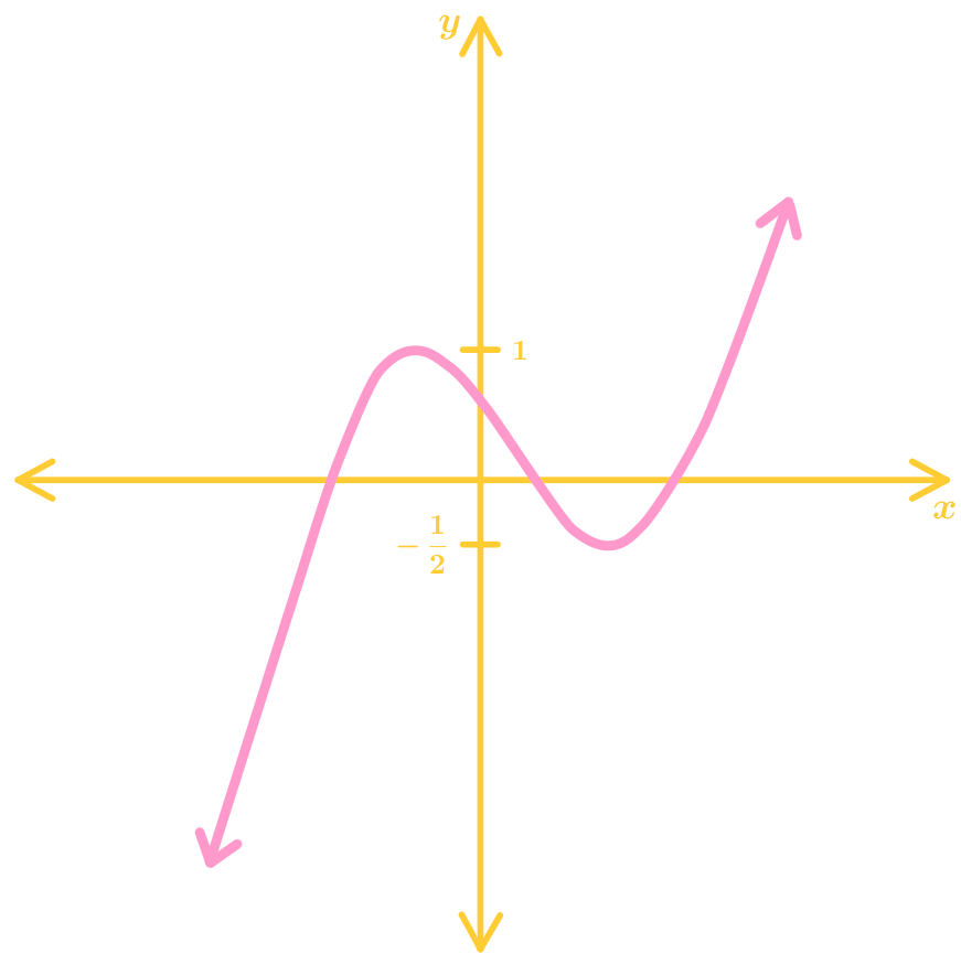 State the domain and range of the relation and whether it is a function