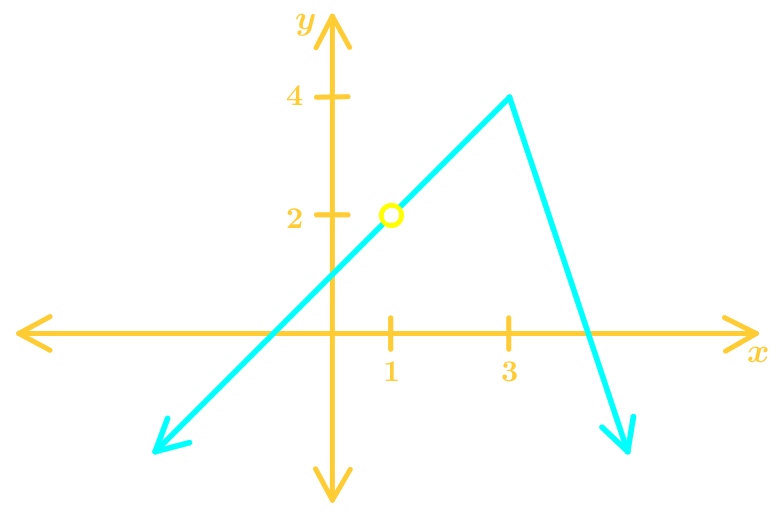 Determining the domain and range of a function (advanced level)