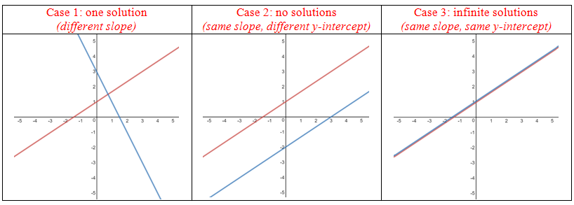 The 3 cases to consider when graphing the solutions to a system of linear equations