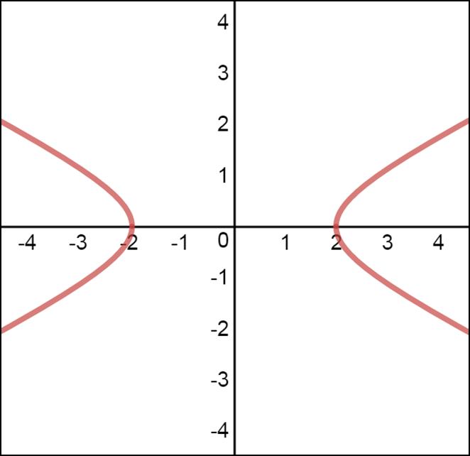 horizontal hyperbola