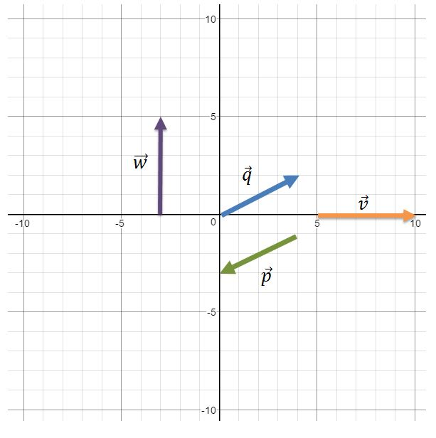 express vectors in component form, matrix form, and rectangular form