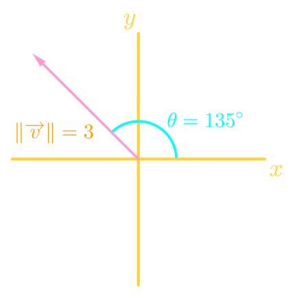 Direction angle of a vector