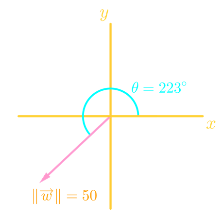 Magnitude and direction angle of a vector