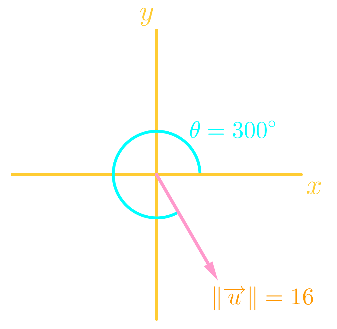 use magnitude and direction angle of a vector to determine its form