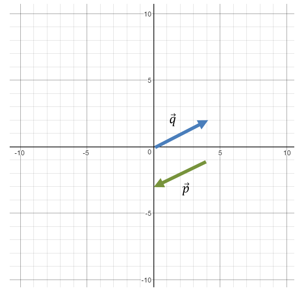 determine equivalent vectors