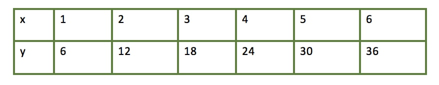 Identifying direct variations by table of values