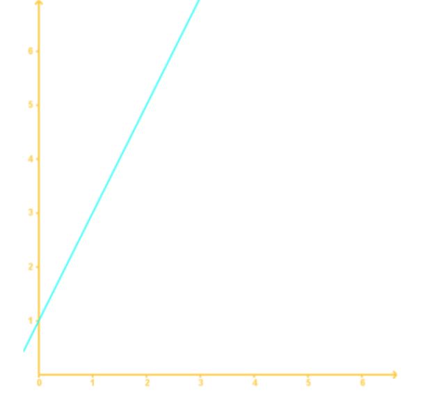 graph 2A