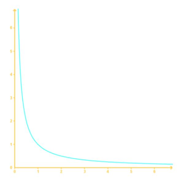 graph 2B