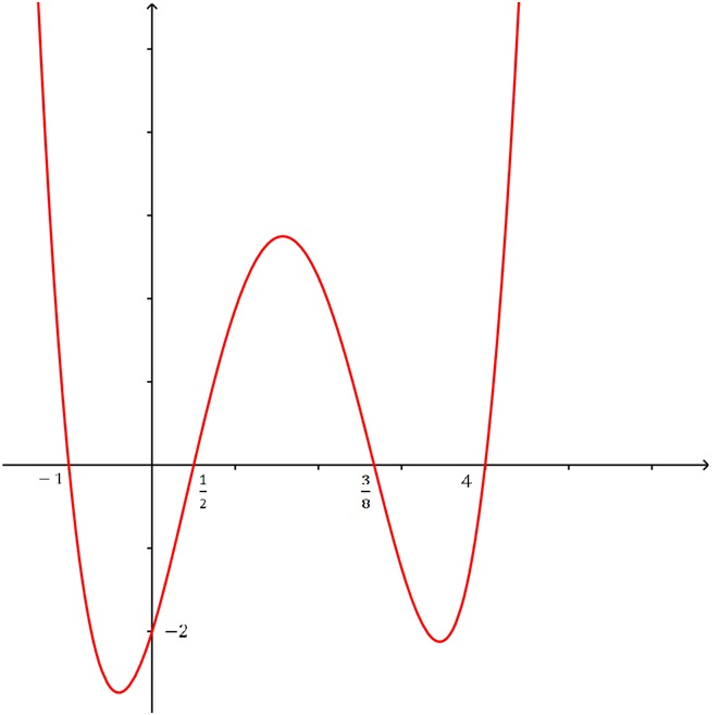 Determining the equation of a polynomial function from the graph
