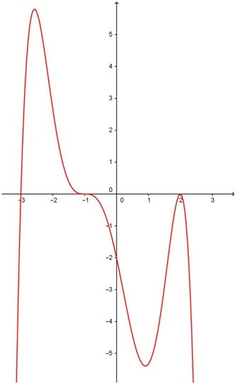 Determining the equation of a polynomial function