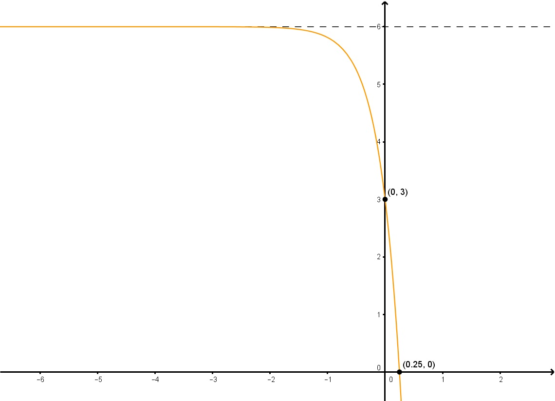 Finding an exponential function given its graph