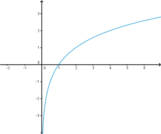 Determining the Equation of an Exponential Function Given Its Graph