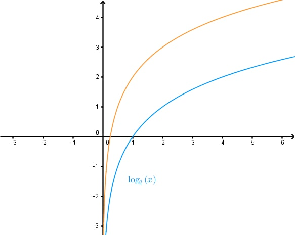 Determining the Equation of a Transformed Logarithmic function given its Graph