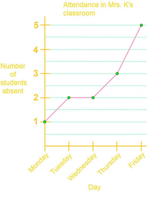 Reading and drawing line graphs
