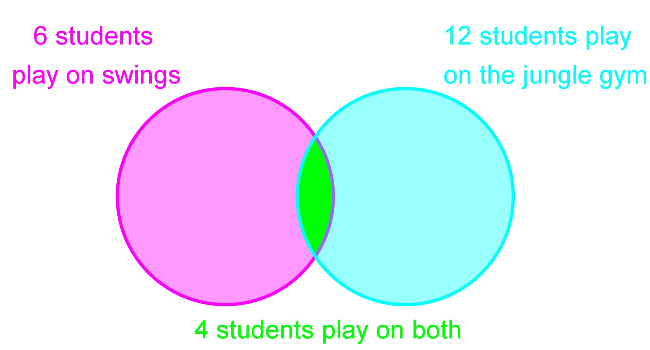 Reading and drawing Venn diagrams