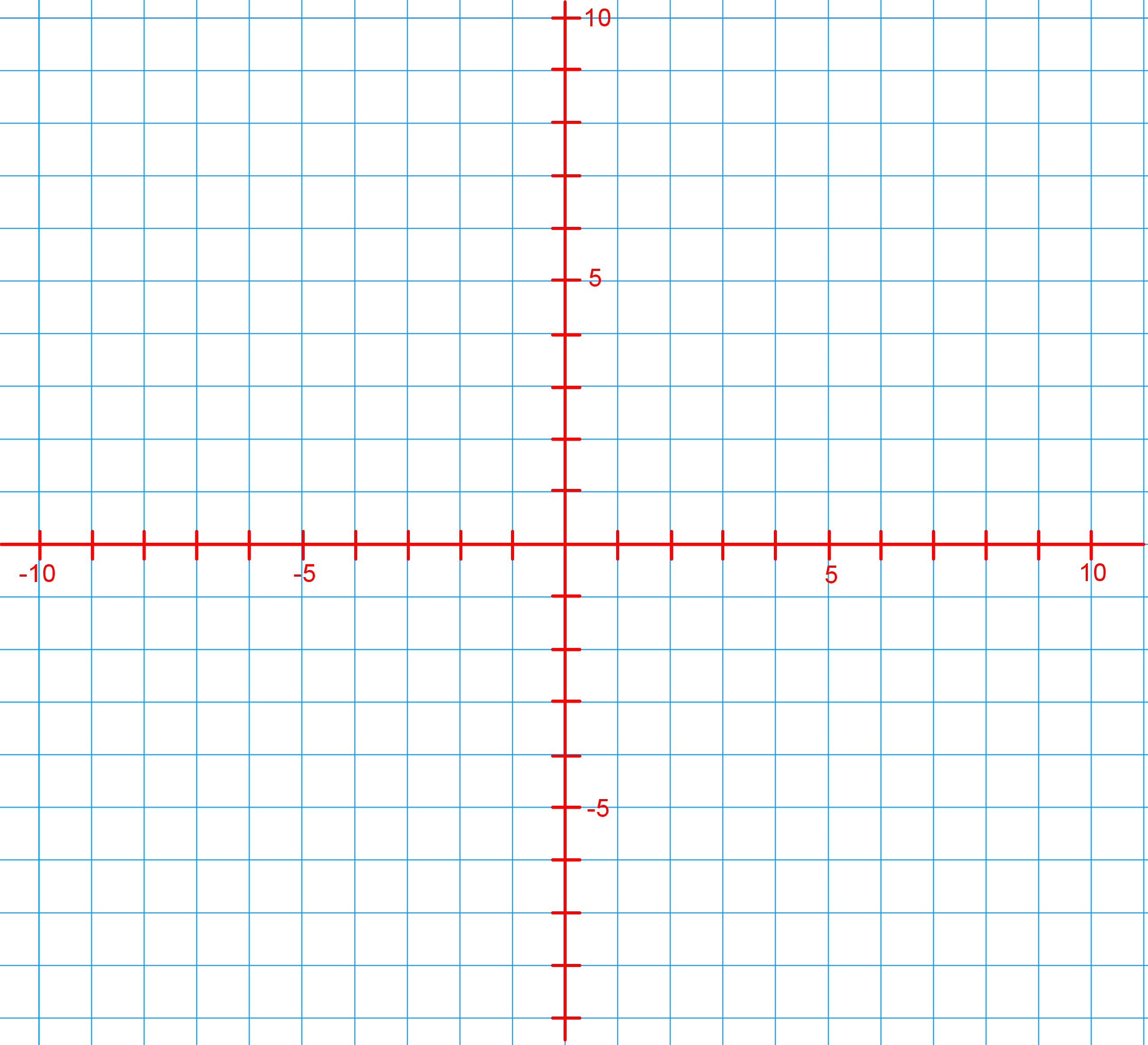 plot points on Cartesian plane