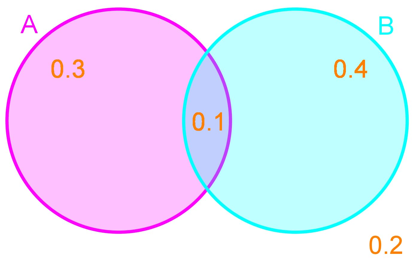 calculate probability with Venn diagrams