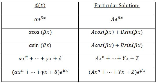 table of particular solutions of different d(x)
