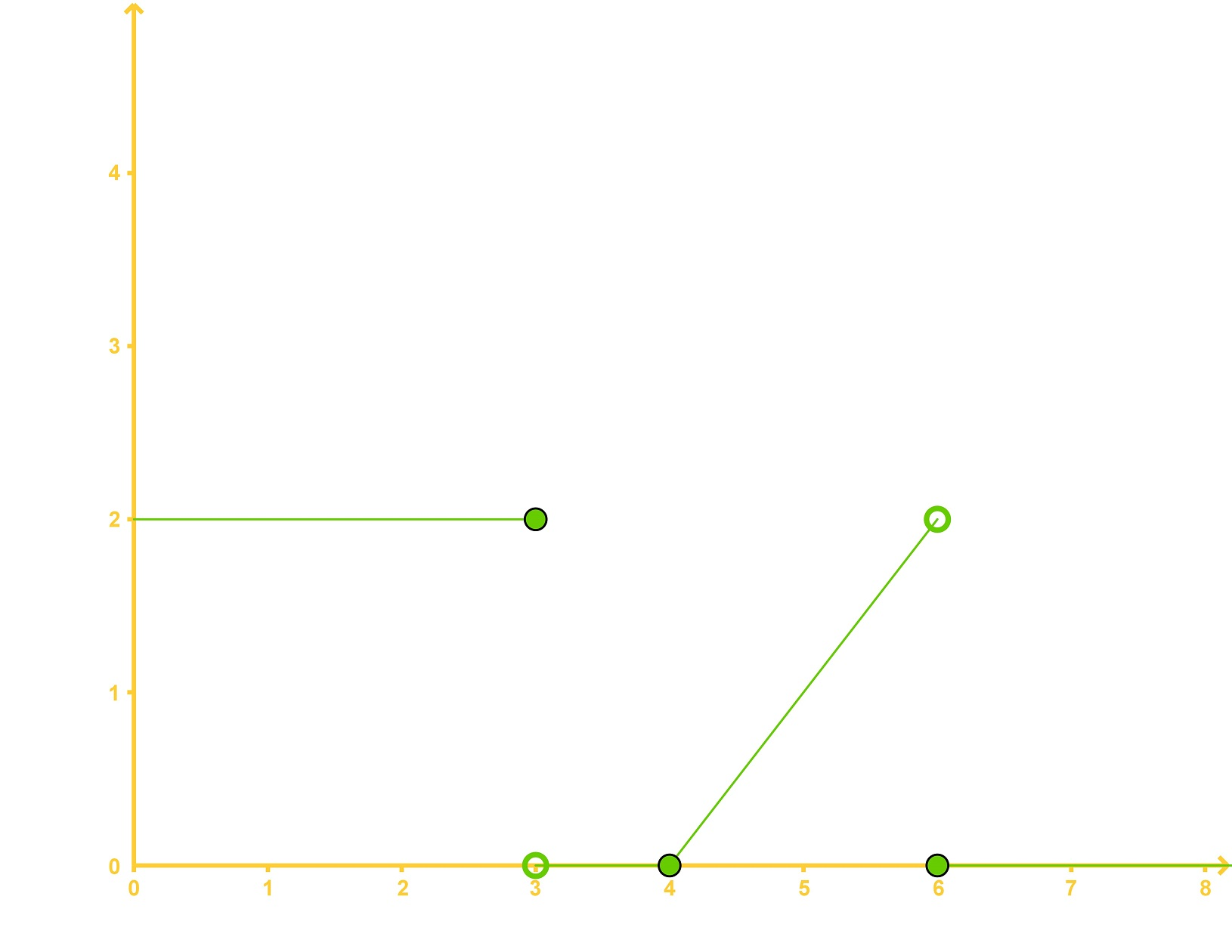 graph of a Heaviside Step Function