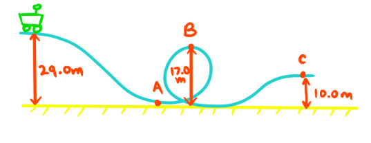 rollercoaster diagram of example