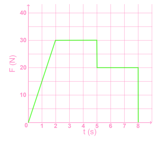 graph of cart F vs t