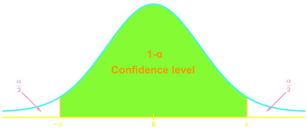 Introduction to confidence levels and critical values