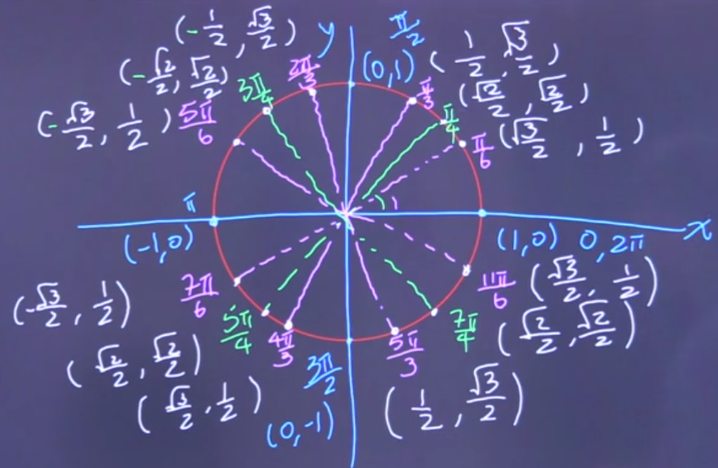A little more complicated unit circle with angles evaluated by sine and cosine.