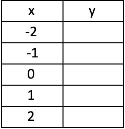 Using the value given of x to look for the values of y in a table provided