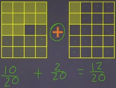Addition of two fractions