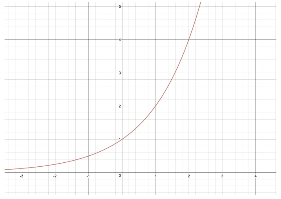 A general example of exponential graph